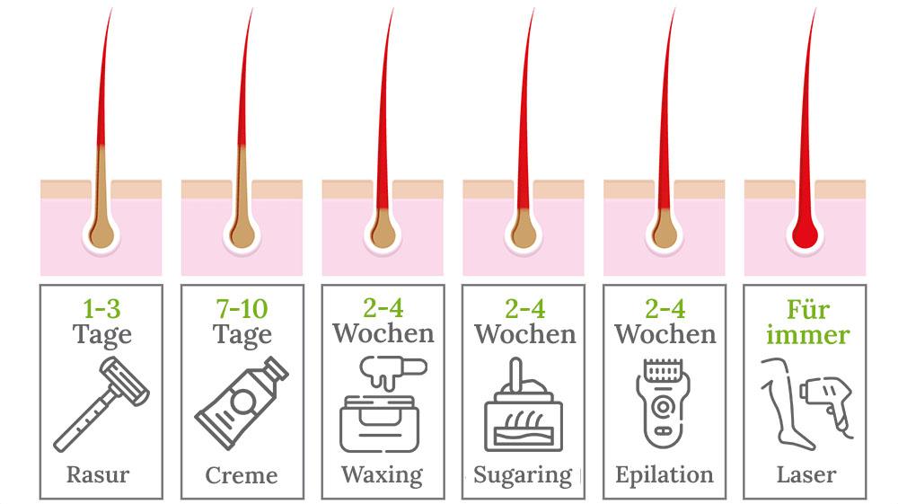 6 Methoden zur Haarentfernung
